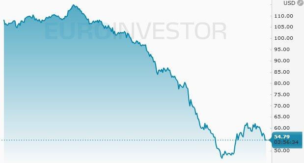 Naftos kaina kovo 16 d.
