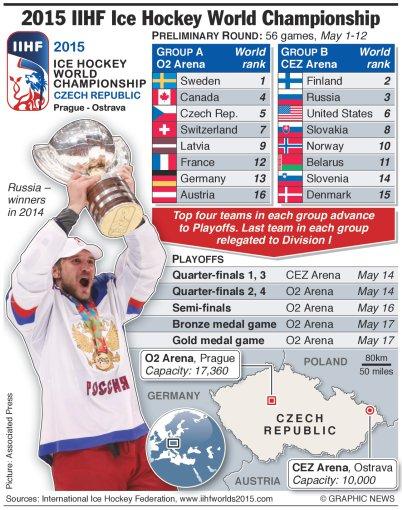 graphicnews inf./Pasaulio ledo ritulio čempionatas