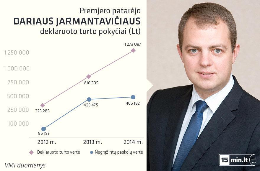 Premjero patarėjas Darius Jarmantavičius pastaruosius keletą metų gali vadinti labai sėkmingais