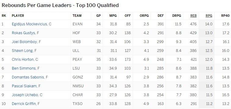 ESPN.com/NCAA atkovotų kamuolių lyderiai