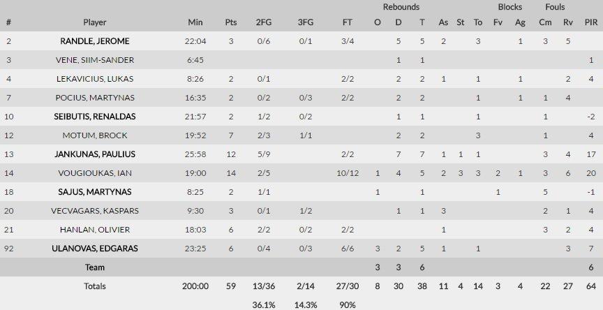 """""""Žalgirio"""" statistika mače su """"Olympiakos"""""""
