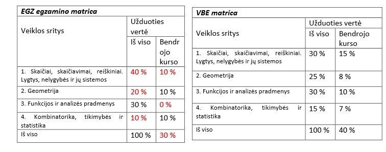 Dr. laiško ištrauka/Egzaminų matrica
