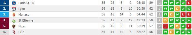 """""""Ligue 1"""" lyderiai"""