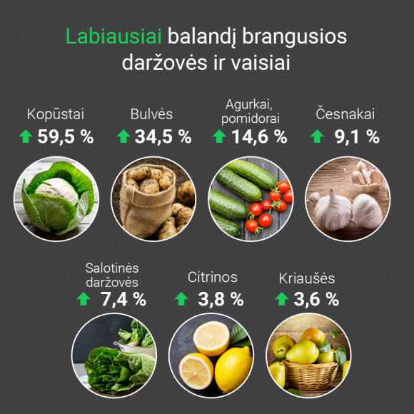 15min/Labiausiai balandį brangusios daržovės ir vaisiai