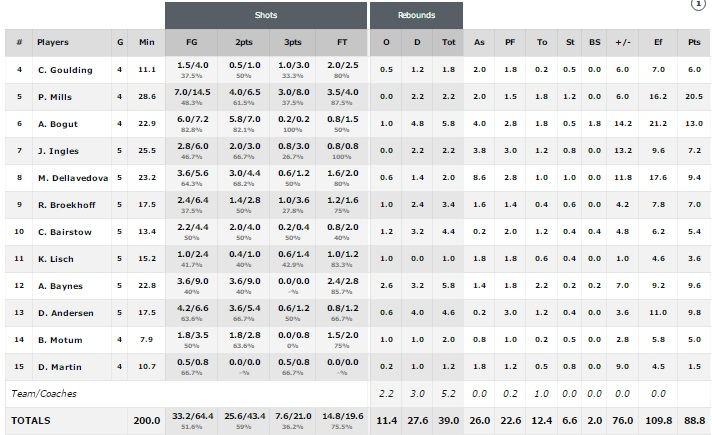FIBA.com nuotr./Australijos rinktinės statistika