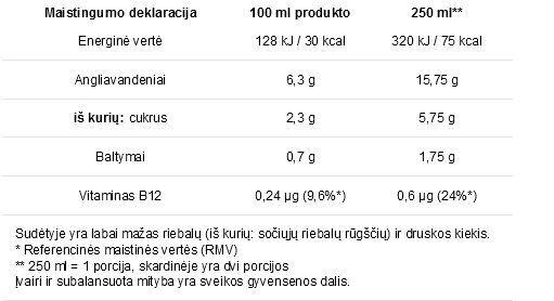 Maistingumo lentelė