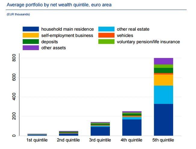 ECB/Turto pasiskirstymas