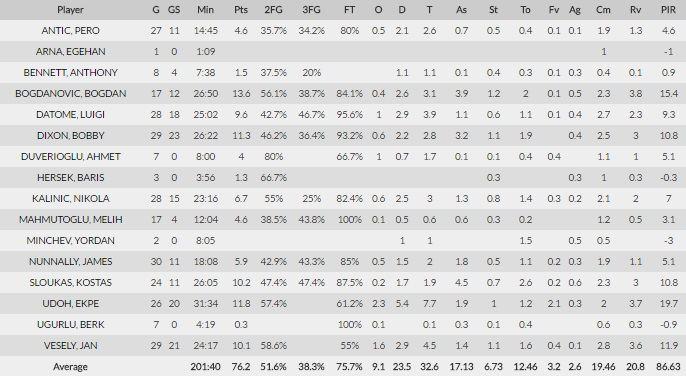 """euroleague.net/Stambulo """"Fenerbahče"""" statistika"""