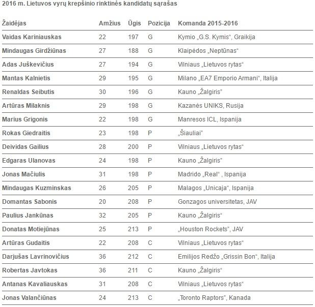 musukrepsinis.lt nuotr./Lietuvos rinktinės kandidatų sąrašas 2016 m.