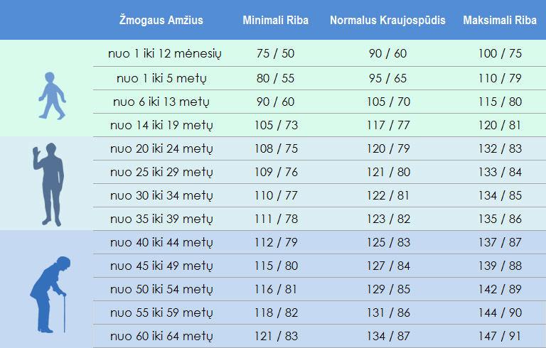 sistolinis spaudimas)