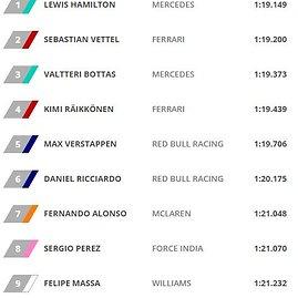 Kvalifikacijos rezultatai Barselonos GP