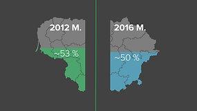 Seimo rinkimai: svarbiausi rezultatai vienoje vietoje