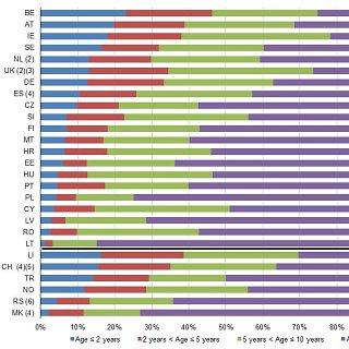 Eurostatas