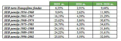 SEB informacija/SEB pensijų fondų rezultatai per praėjusius dvejus metus: Fondų grąžos