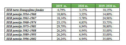 SEB informacija/Lyginamųjų indeksų grąžos