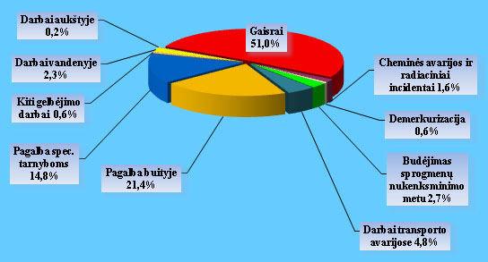 PAGD grafikas/Statistikos veidrodis