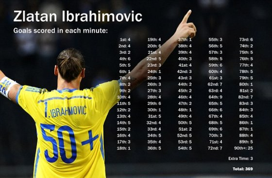 Daily Mail infografikas/Zlatano Ibrahimovičiaus karjeros įvarčiai (iki 2014 09 06)