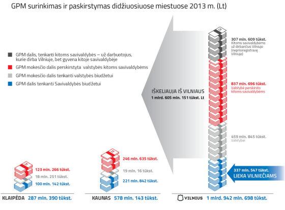Vilniaus miesto savivaldybės grafikai/Vilniaus savivaldybės skolos