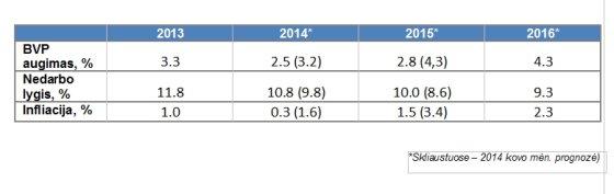BVP prognozė