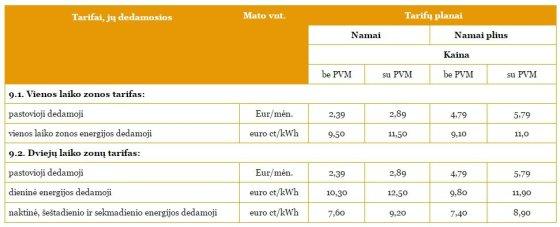 Dabartinė elektros kaina