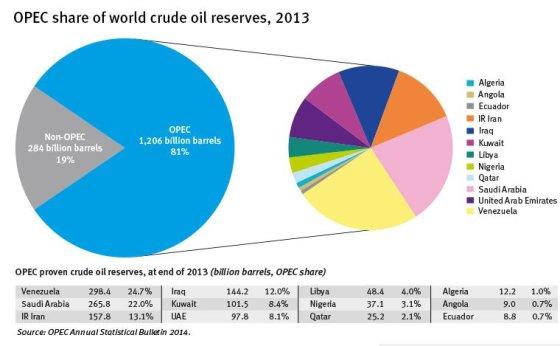 Didžiausi pasaulio naftos gamintojai