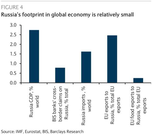 """""""Barclays"""" inf./Rusijos ekonomikos dalis pasaulio BVP"""