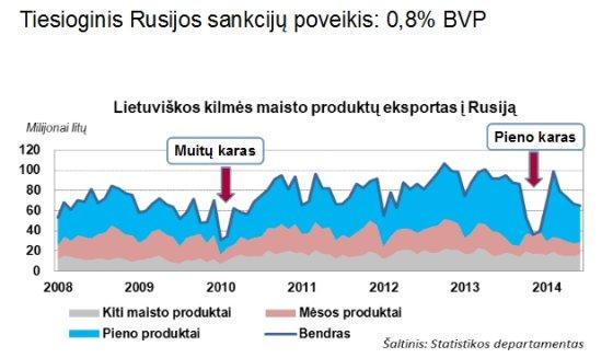 Rusijos poveikis Lietuvai