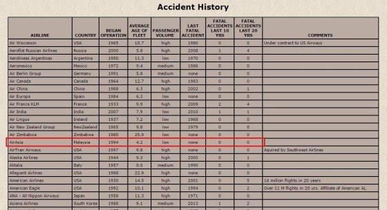 """planecrashinfo.com iliustr./""""AirAsia"""" nebuvo patyrusi avarijų"""