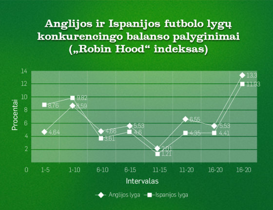 """Anglijos ir Ispanijos lygų """"Robin Hood"""" indeksas"""