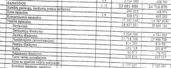 """""""Žalgirio"""" finansinė ataskaita"""