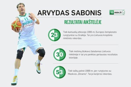 Arvydo Sabonio infografika