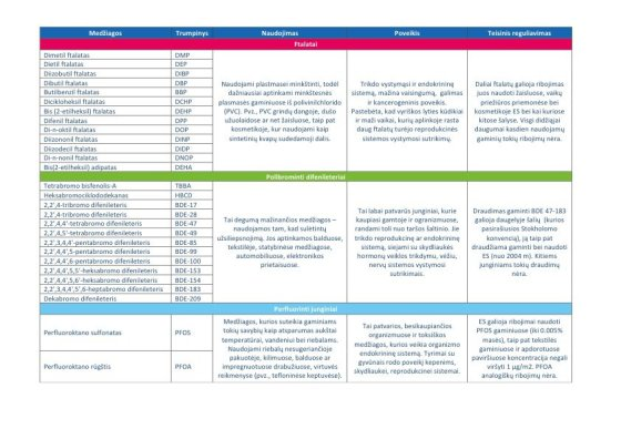 BAF / Tirtų medžiagų lentelė