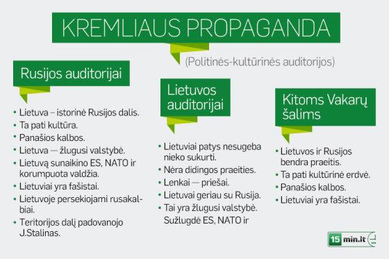 Rusijos propagandos žinutės, siunčiamos skirtingoms auditorijoms.