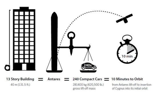 NASA nuotr./Raketos Antares schema