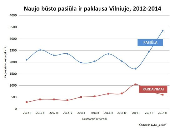 Naujo būsto pasiūla ir paklausa Vilniuje 2014m.