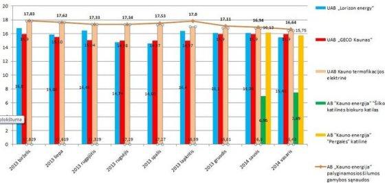 Iš nepriklausomų šilumos gamintojų superkamos šilumos kainas 2013 m. birželio – 2014 m. vasario mėnesiais.
