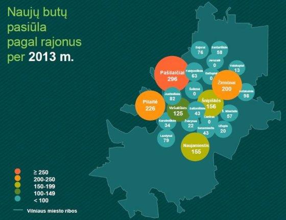 Vilniaus naujų butų pasiūla 2014 vasaris