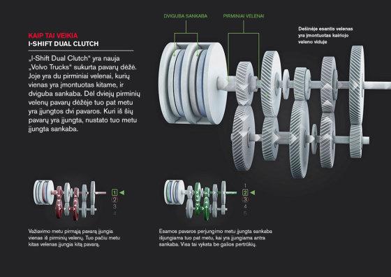 """Volvo Trucks"" nuotr./""I-Shift Dual Clutch"" technologija"