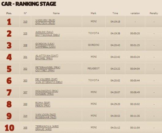 dakar.com nuotr./Penktojo etape automobilių klasės TOP10