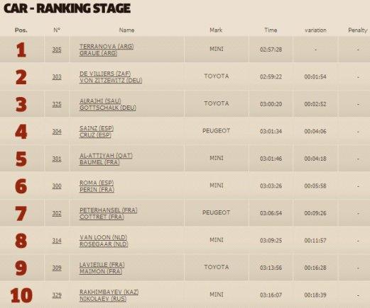 dakar.com nuotr./Trečiojo greičio ruožo automobilių klasės TOP10