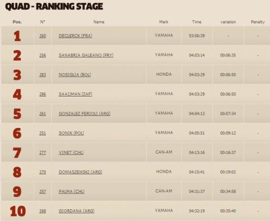 dakar.com/Vienuoliktojo greičio ruožo keturračių klasės TOP10