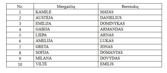 Populiariausi vaikų vardai Klaipėdoje.