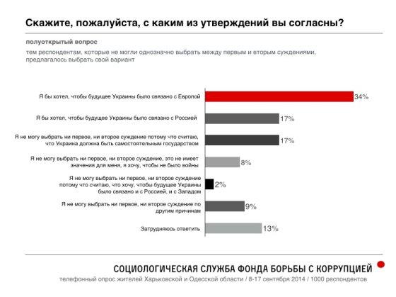 navalny.com nuotrauka/Net rusiškomis laikomos Ukrainos sritys labiau simpatizuoja Europai, o ne Maskvai