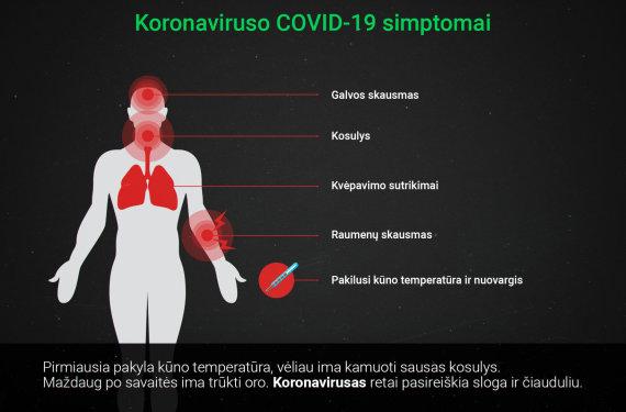 15min vizualizacija/Koronaviruso simptomai