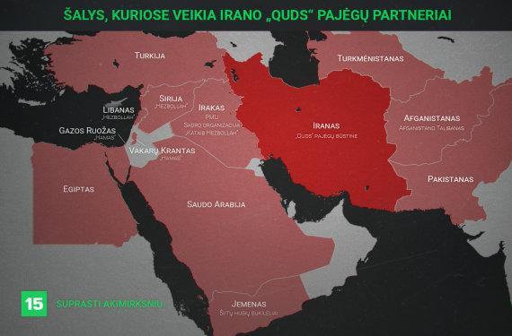 Irano remiamos grupuotės regione