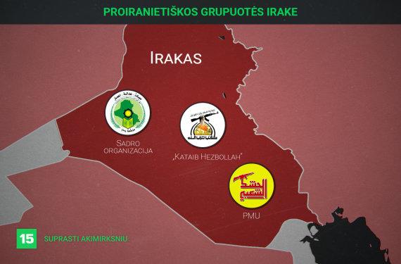 Proiranitietiškos grupuotės Irake