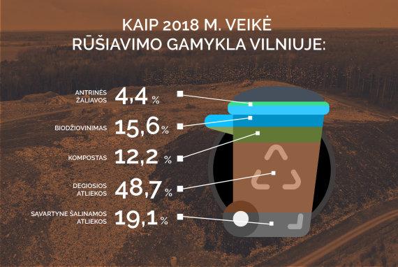 Donato Gvildžio/15min iliustracija/Mechaninio apdorojimo įrenginių Vilniuje veiklos rezultatai, LRATCA duomenys