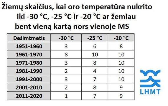 Lietuvos hidrometeorologijos tarnybos nuotr./Žiemų skaičius, kai oro temperatūra bent kartą nukrito iki -30 °C, -25 °C ir -20°C