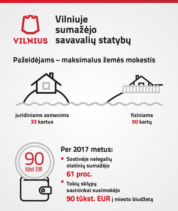 Infografikas/Savavališkos statybos Vilniuje