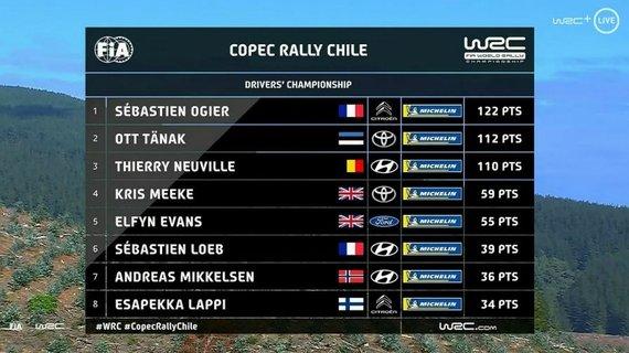 WRC nuotr./WRC rezultatų bendra lentelė